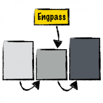 Theory of Constraints: System-Engpass