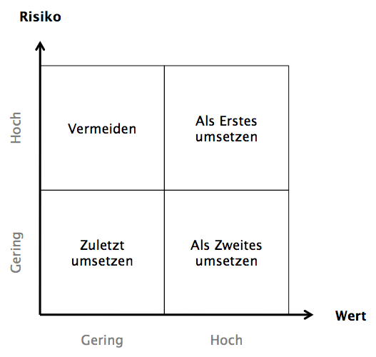 Wert-Risiko-Matrix nach Mike Cohn