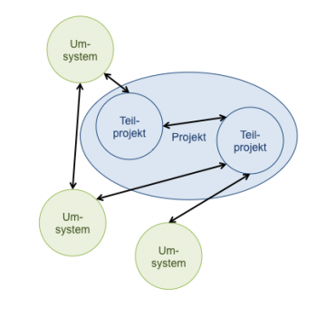 Projekt-System-Abgrenzung (Dominik Moser)